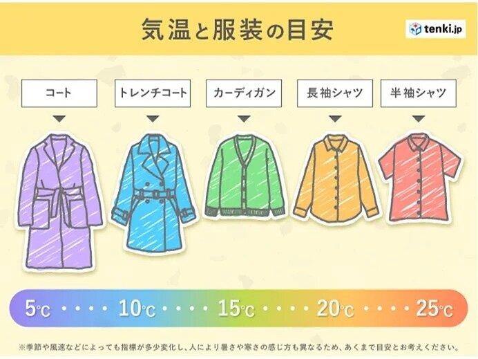 21日(火) 一日の気温差大きい 調節しやすい服装を