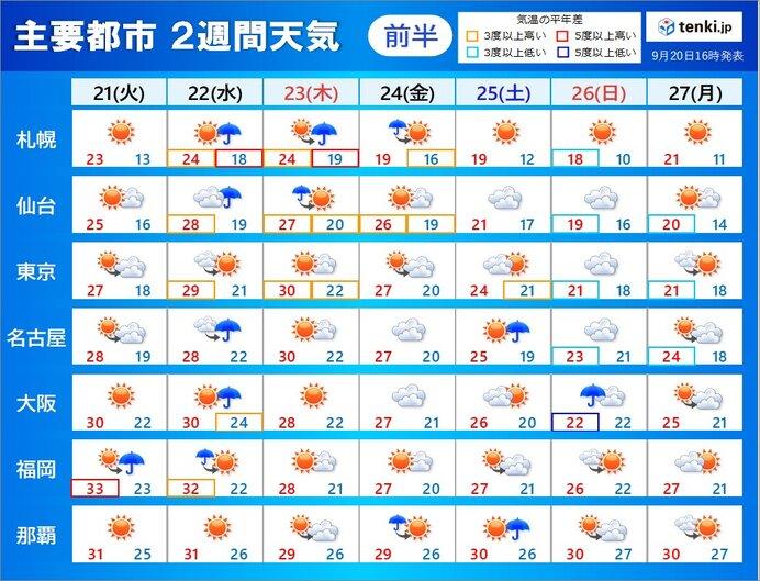 21日(火)~27日(月)の天気 22日(水)は広く曇りや雨に
