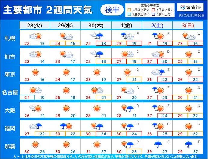 28日(火)~10月3日(日)の天気傾向