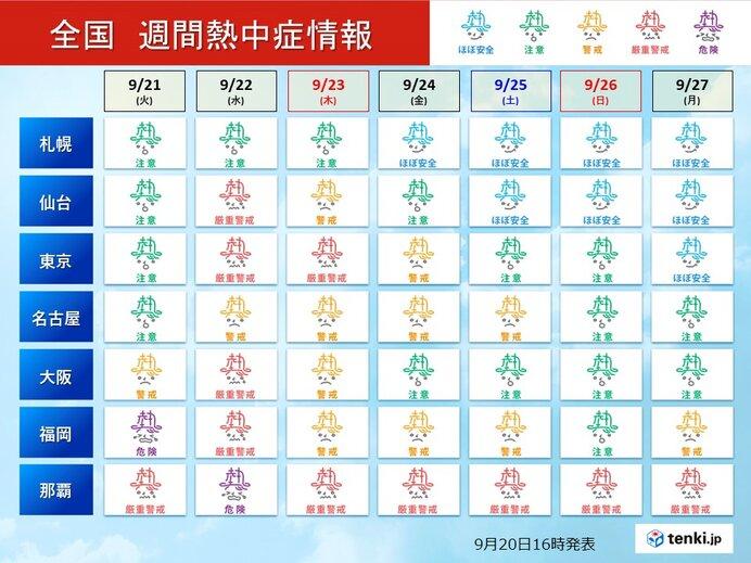 秋分の日頃も厳しい暑さ30℃予想も 九州~近畿では彼岸が明けても残暑続く