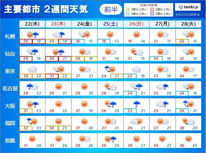 2週間天気 秋分の日は晴れる所が多いが北は雨も