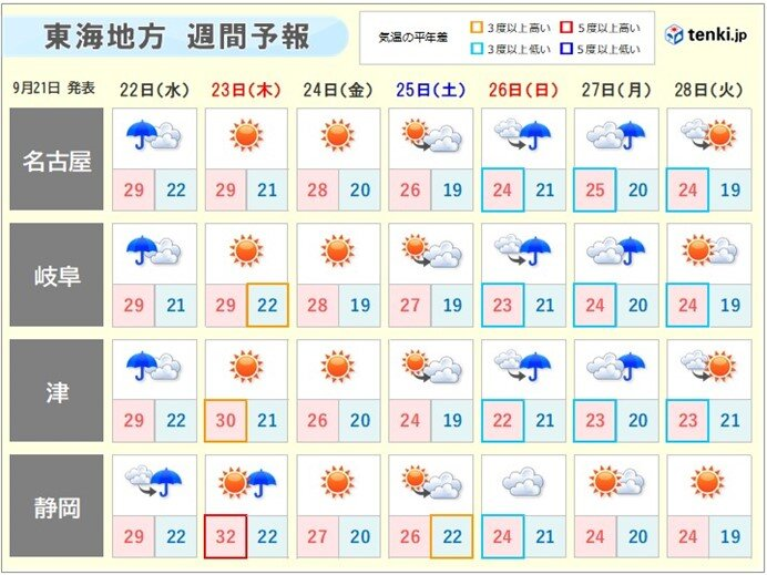 週間天気 23日秋分の日は秋晴れ 短い周期で天気が変わる