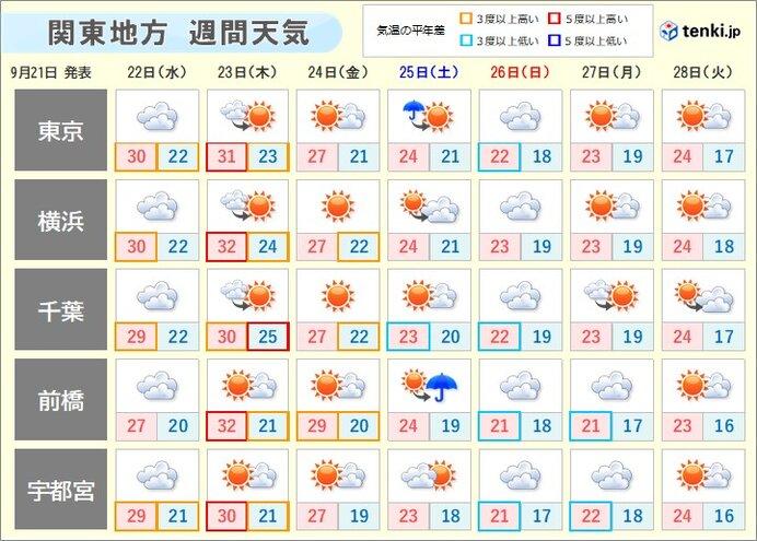 向こう一週間の天気傾向