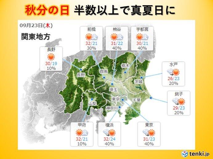 関東地方 22日から高温傾向 秋分の日は半数以上で30℃以上の真夏日に
