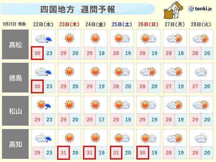 週間予報 朝晩は秋らしくなるものの日中はまだまだ暑い