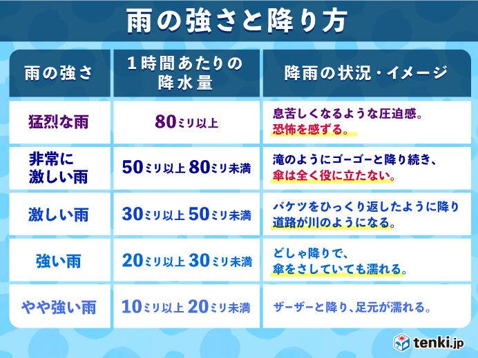 局地的に激しい雨も 九州は次第に天気回復