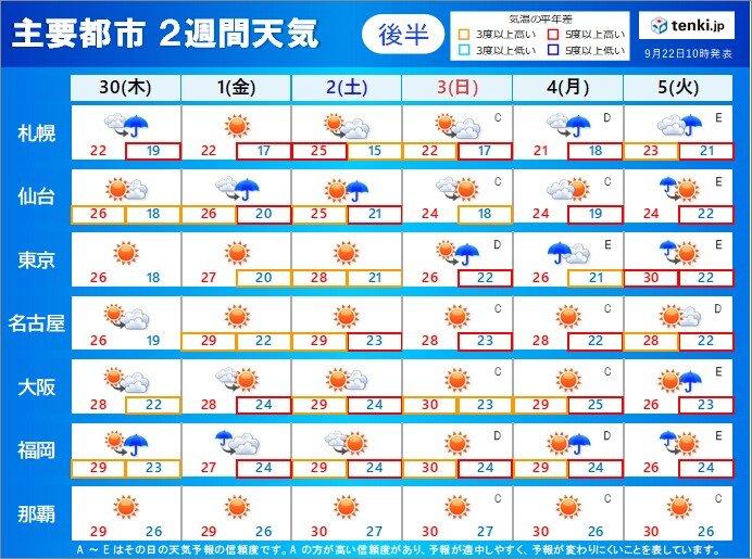 後半:30日(木)~10月5日(火)