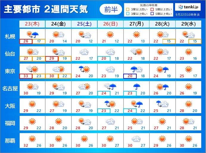 2週間天気 晴れの日多く 高温傾向 27日頃は急にヒンヤリ