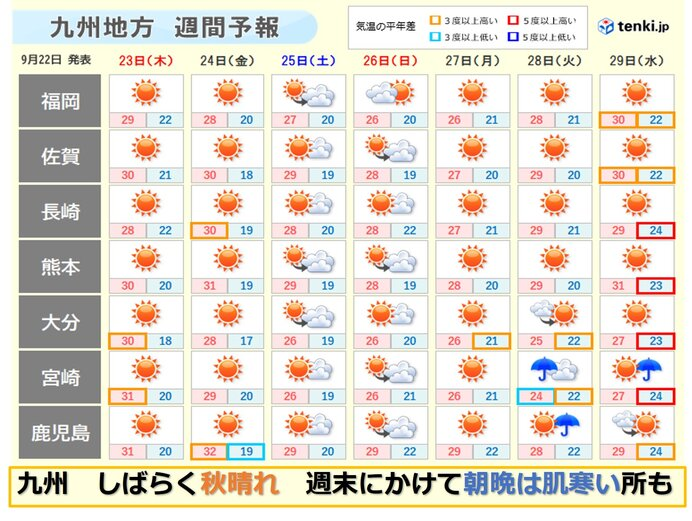 九州 秋晴れシーズンへ 週末にかけて朝晩ぐっと秋めく 気温差に注意