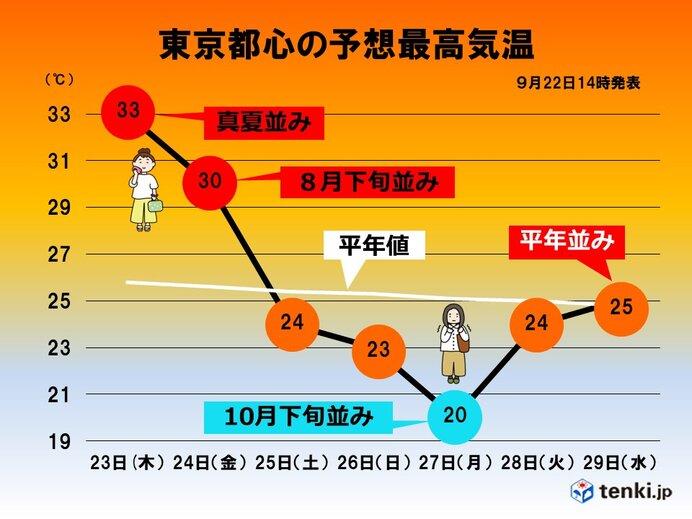 関東 あす秋分の日は真夏並みの暑さの所も 週末は気温の変化に注意