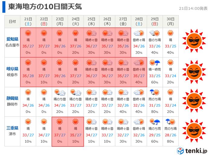 東海 来週前半が猛暑のピーク