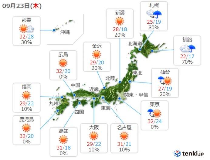23日(木)の天気 秋分の日なのに関東から西は広く30℃以上 東京都心は真夏並み