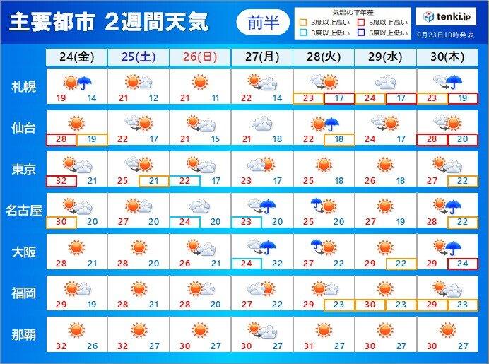 2週間天気 10月になっても熱中症対策を 来週にかけて台風のたまごに注目