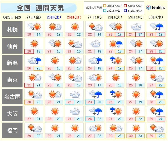その先 天気が数日の周期で変化 南には熱帯低気圧