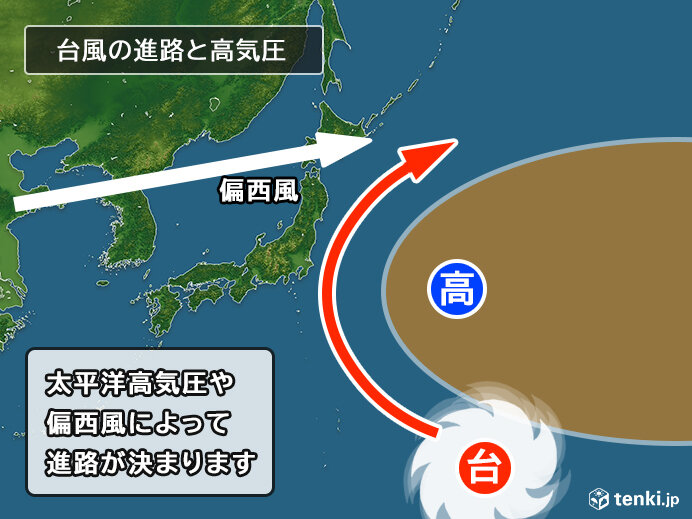 台風の進路 どうやって決まる?