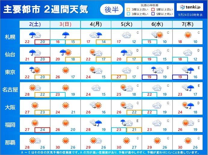 2日から7日 秋晴れの日が多い