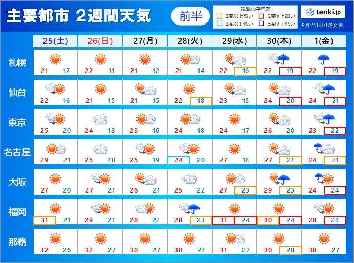 2週間天気 来週は台風16号北上 日本列島直撃の可能性高まる 早めの備えを