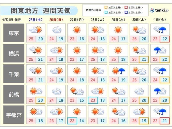 あさって26日(日)以降の天気
