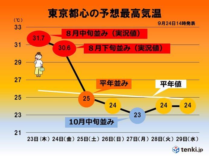 関東 あすは天気も気温も変わり目か 来週末は台風の影響を受ける可能性も