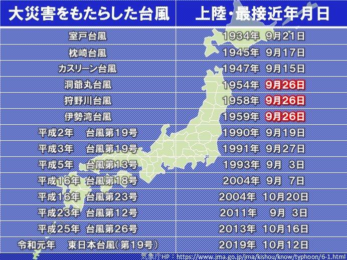 あす9月26日 台風襲来の特異日