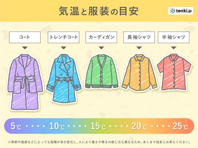 気温と服装の目安