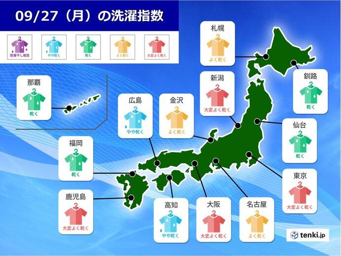 27日月曜の「洗濯指数」 洗濯日和の所が増えるが 西は急な雨に注意