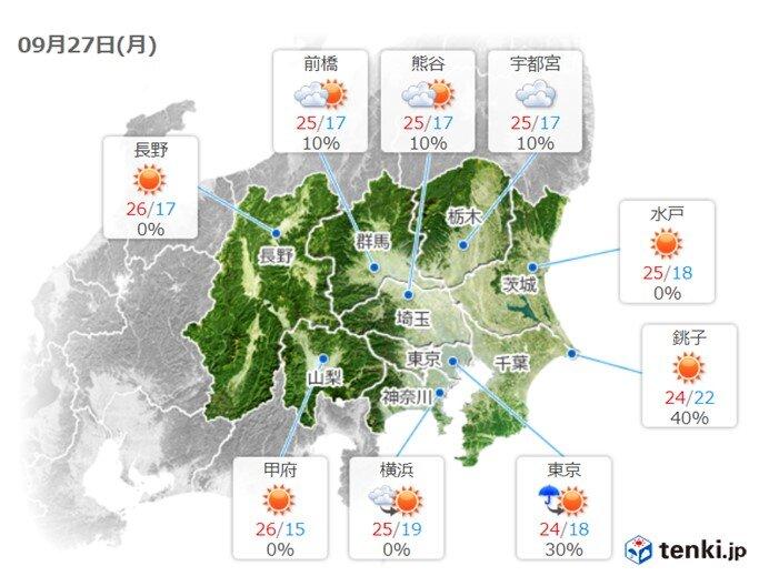 きょう27日(月)の関東 予想最高気温25℃くらいに