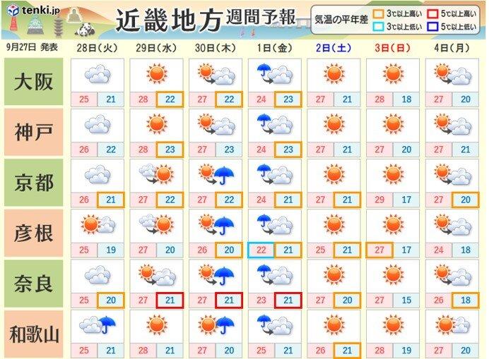 今週の天気 金曜日までは天気が小刻みに変わる