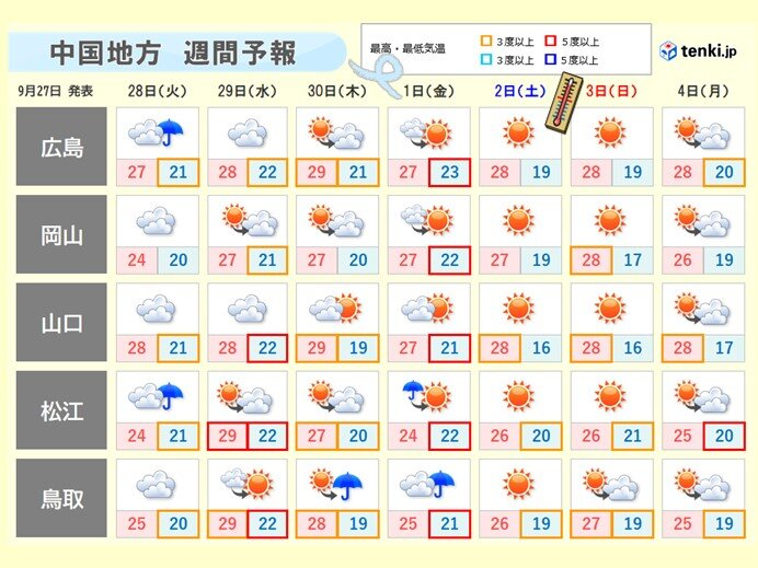 中国地方 今週後半台風16号の接近で風強まる所も 今週末は秋晴れに期待