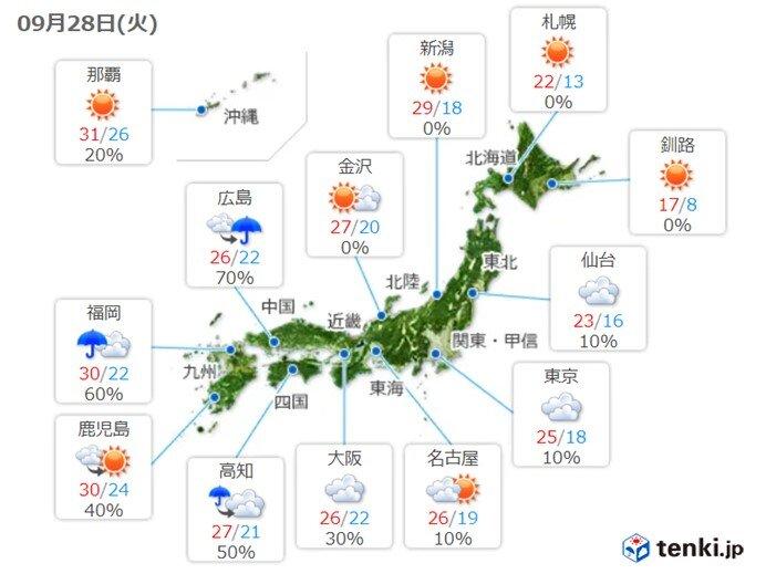 あす28日(火) 九州は残暑続く 関東など気温上昇か