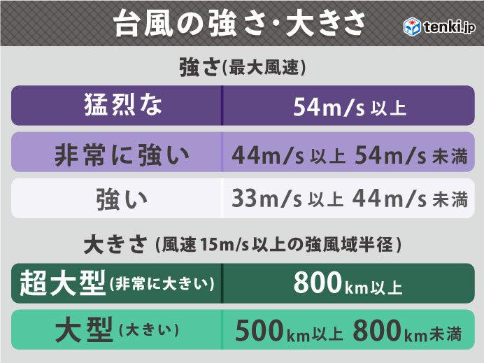 台風16号の進路