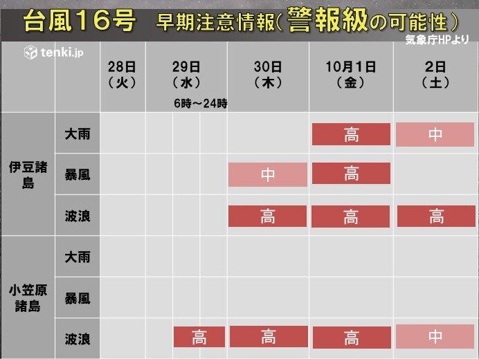 小笠原諸島は29日(水)から高波に警戒 伊豆諸島は10月1日(金)は大荒れ