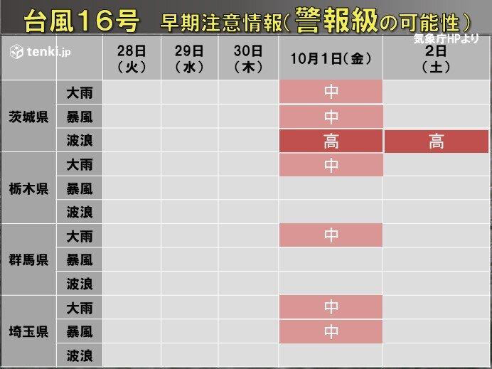 関東 30日(木)~10月1日(金)頃は高波に警戒 大雨の可能性も