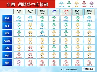まだ残暑あり 九州などこの時期としてはかなりの高温続く 10月も台風シーズン