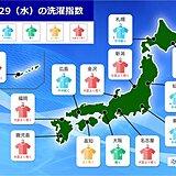 29日(水)の「洗濯指数」 九州や北陸などでは厚手の物も十分に乾きそう