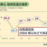 2日 台風の通過後は気温上昇 東日本~西日本では真夏日の所も