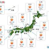 あす3日も広く晴れて気温上昇 西日本を中心に真夏日も こまめな水分補給を