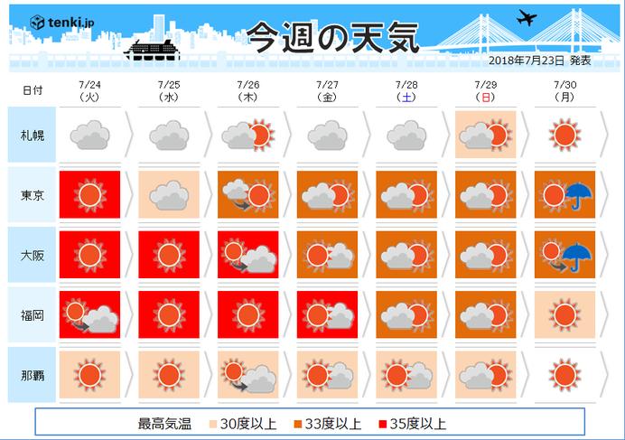 週間 酷暑続くも・・・今後台風の卵に注目