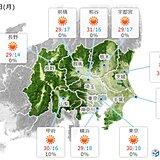 あす4日(月)の関東甲信 大体晴れ 所々で最高気温30℃以上に 暑さ対策を