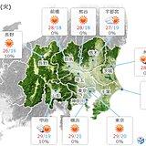 5日(火)の関東甲信 おおむね晴れ 暑さ続く こまめな水分補給を