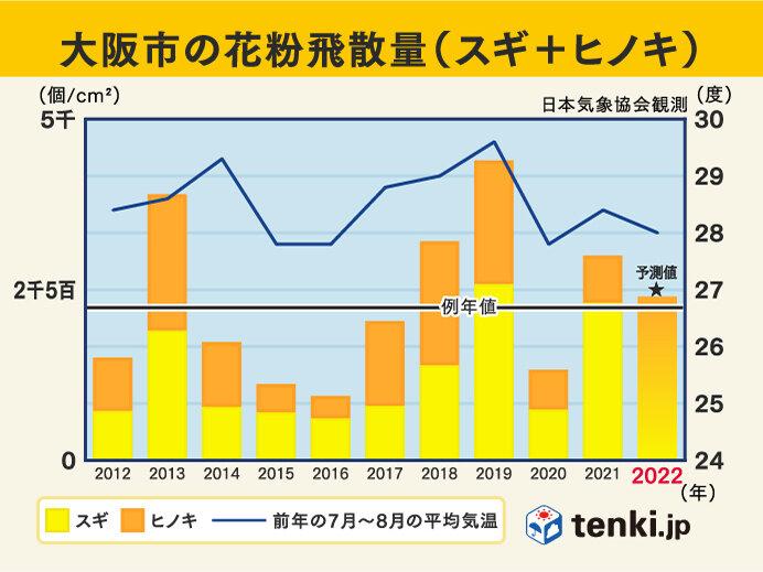 日本気象協会 2022年春の花粉飛散予測 第1報発表_画像