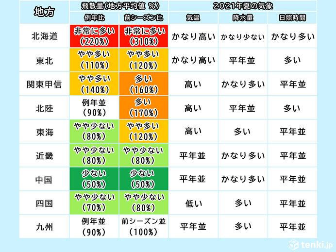 日本気象協会 2022年春の花粉飛散予測 第1報発表
