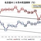 東海地方 きょう8日は所々で真夏日 暑さはいつまで?