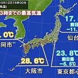 季節をわける前線 仙台では気温きのうより10℃もダウン 日曜日から全国的に低温に