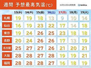 17日(日)以降 全国的に気温は平年より低く 低温が続く 紅葉の色づきが進みそう