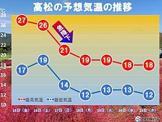 四国 きょうも真夏日 土曜日まで暑さ続くも、来週は晩秋の肌寒さに