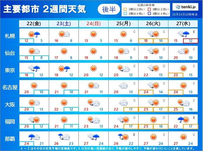 後半:22日(金)~27日(水)