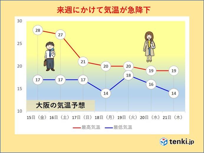 関西 夏のような暑さともお別れ 今週末は気温急降下