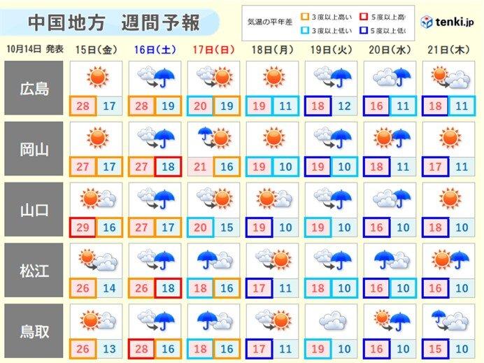 中国地方 週末は曇りや雨で気温は急降下 あす(15日)にかけて貴重な洗濯日和に