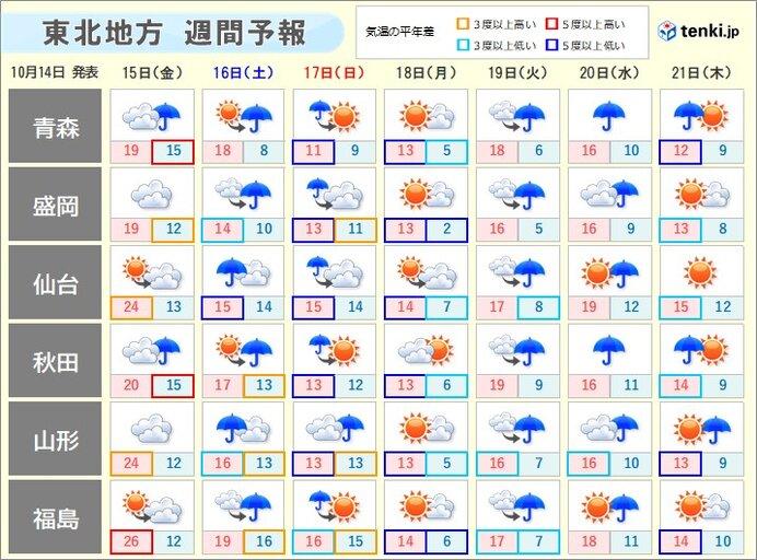 土・日は季節を進める雨 来週前半は11月並みの肌寒さ